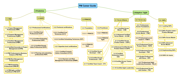 PM Career Guide 2019 - high