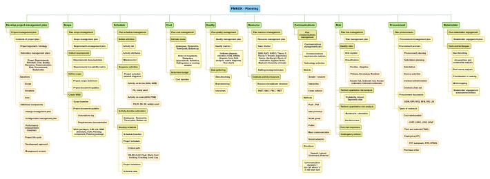 PMBOK - Planning