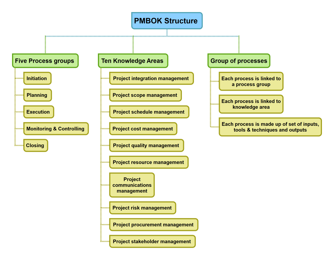 PMBOK Structure
