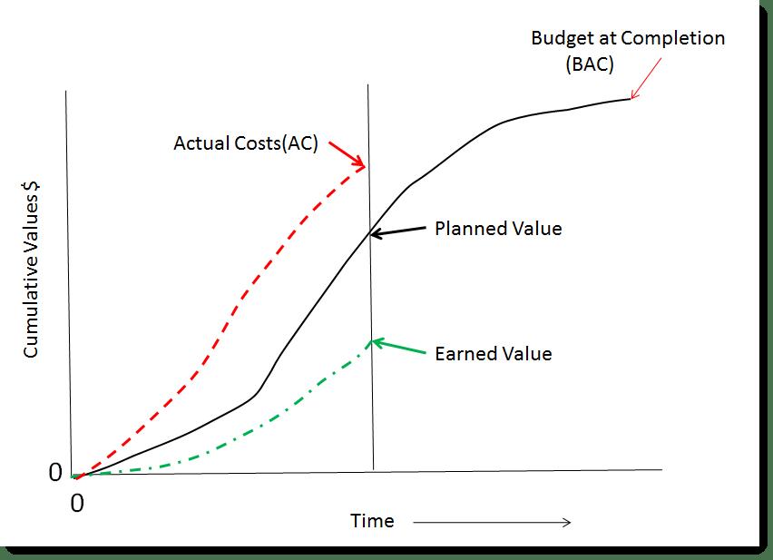 Badget-at-Completion-EVM-for-SharePoint