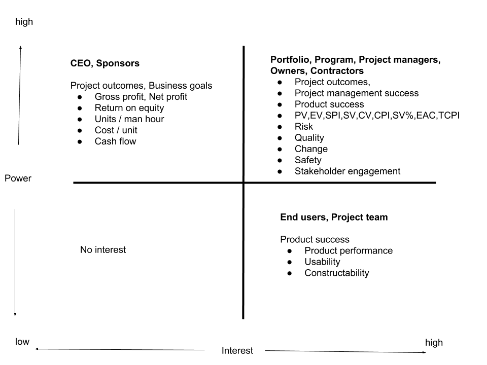BCG for project health