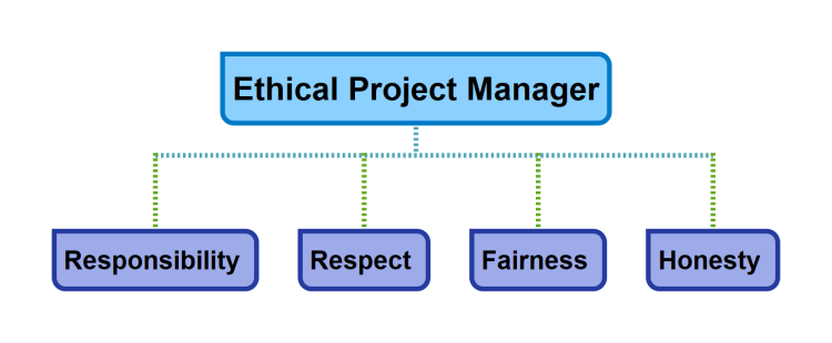 Ethical Project Manager