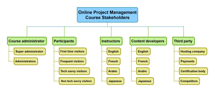 Online Project Management Course Stakeholders