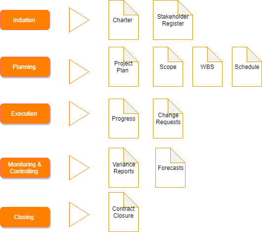 processgroupwisedoclist
