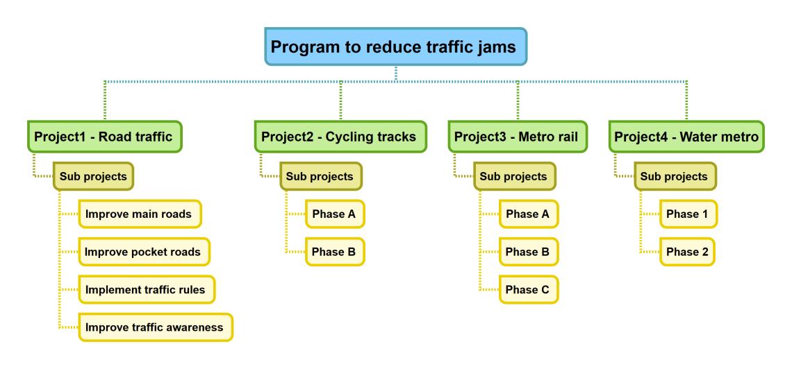 Program to reduce traffic jams