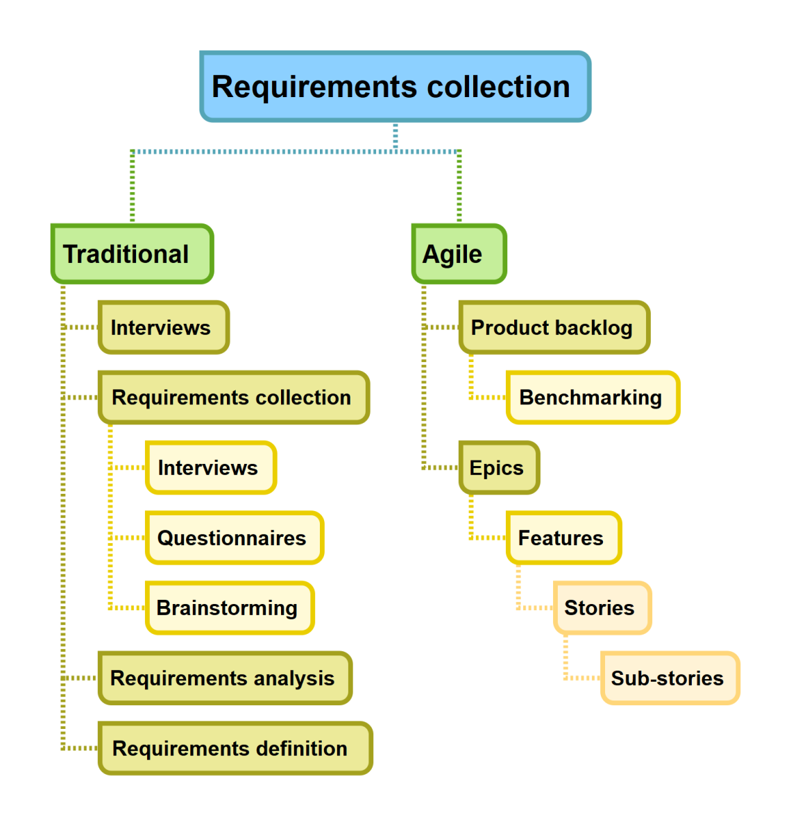Requirements collection